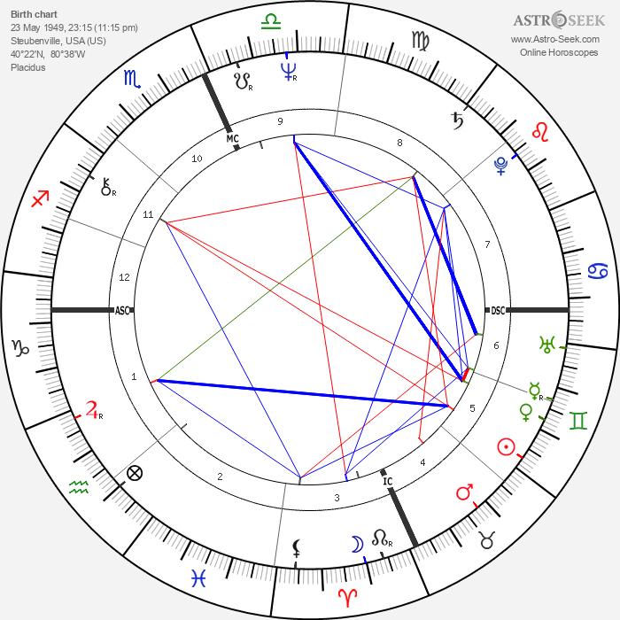 Daniel DiNardo - Astrology Natal Birth Chart