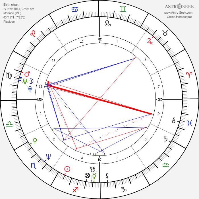 Daniel Ducruet - Astrology Natal Birth Chart