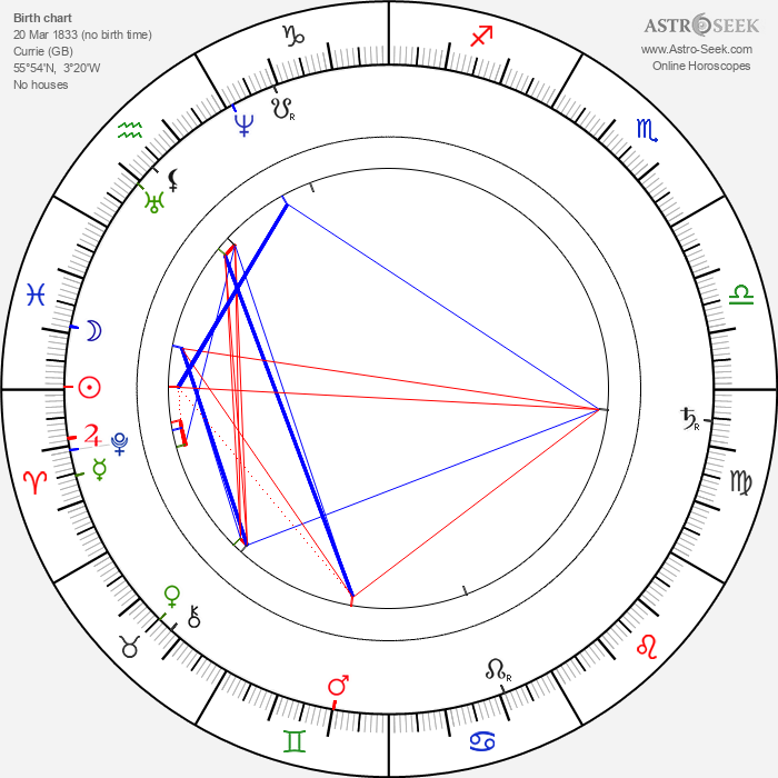 Daniel Dunglass Home - Astrology Natal Birth Chart