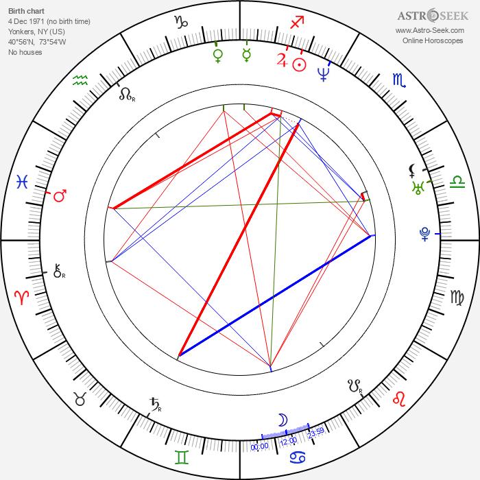 Daniel E. Catullo - Astrology Natal Birth Chart
