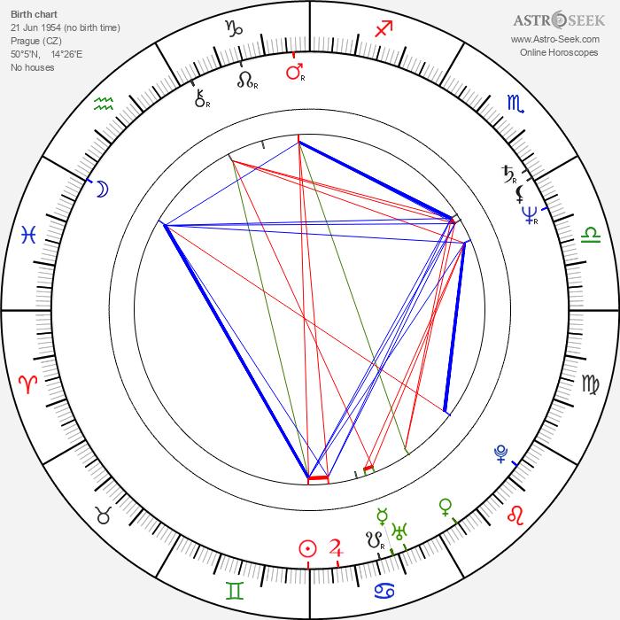 Daniel Fikejz - Astrology Natal Birth Chart