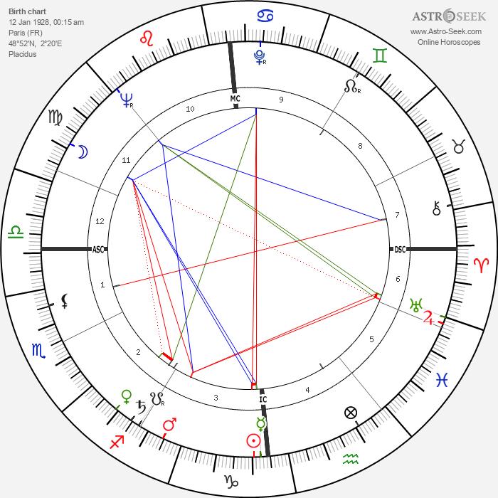 Daniel Filipacchi - Astrology Natal Birth Chart