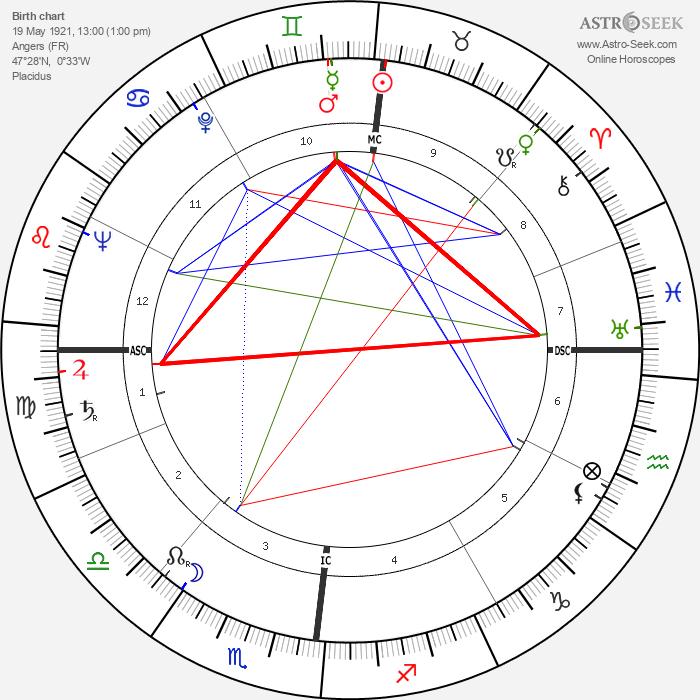 Daniel Gélin - Astrology Natal Birth Chart
