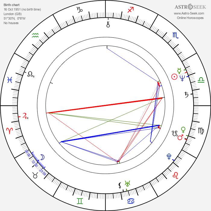 Daniel Gerroll - Astrology Natal Birth Chart