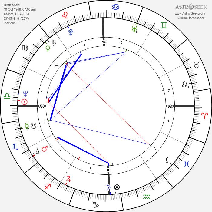 Daniel Giamaria - Astrology Natal Birth Chart