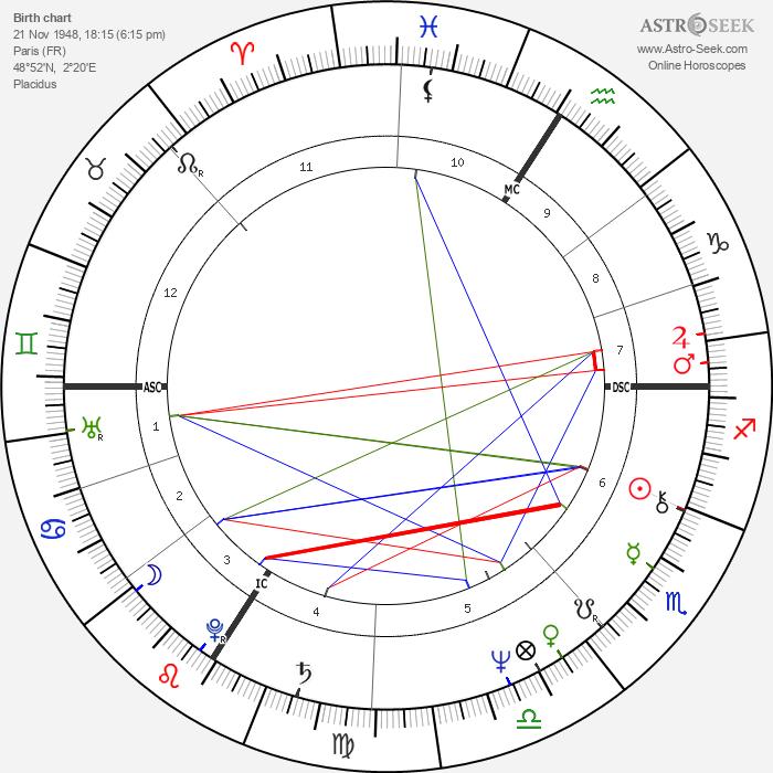 Daniel Guichard - Astrology Natal Birth Chart