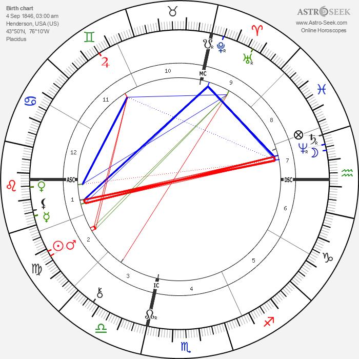 Daniel H. Burnham - Astrology Natal Birth Chart