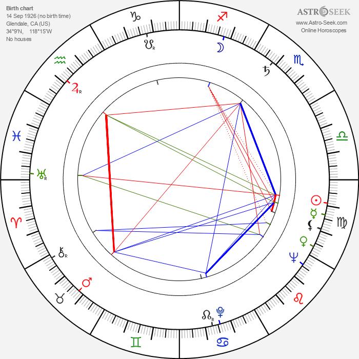 Daniel Haller - Astrology Natal Birth Chart