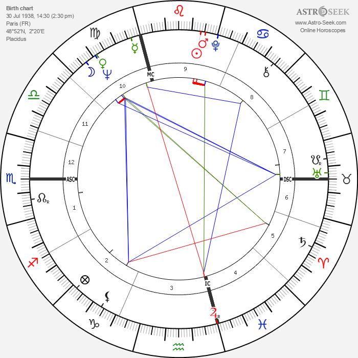 Daniel Hechter - Astrology Natal Birth Chart