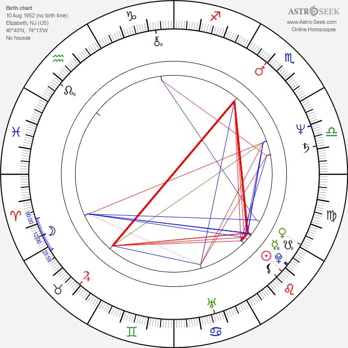 Daniel Hugh Kelly - Astrology Natal Birth Chart