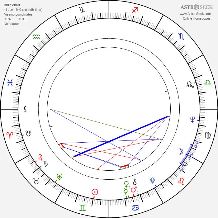 Daniel J. Sullivan - Astrology Natal Birth Chart