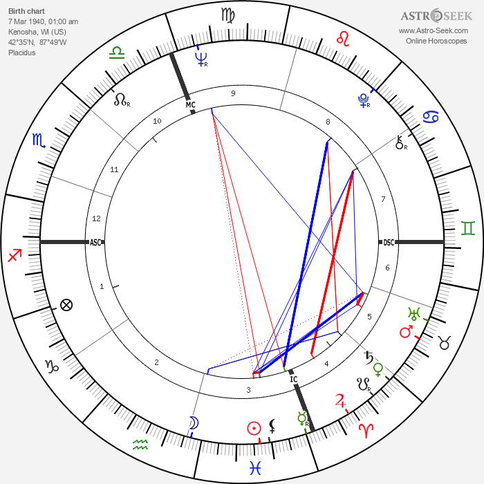 Daniel J. Travanti - Astrology Natal Birth Chart