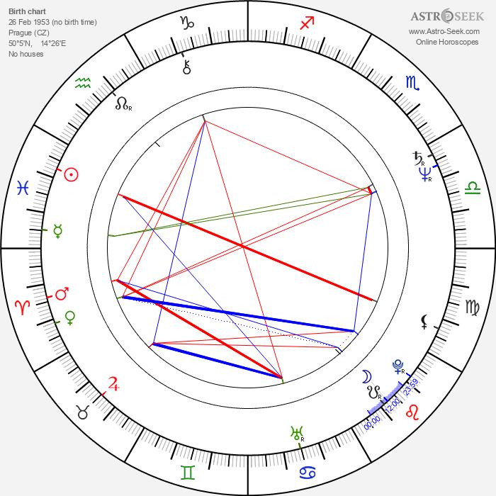 Daniel Korte - Astrology Natal Birth Chart
