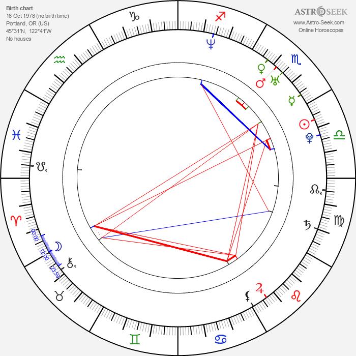 Daniel Kountz - Astrology Natal Birth Chart
