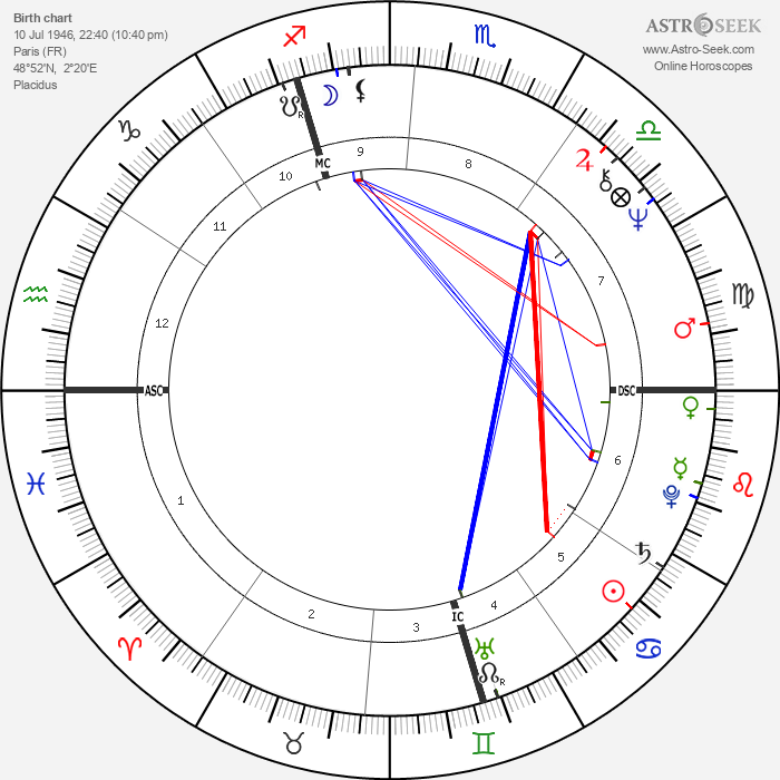 Daniel Kunth - Astrology Natal Birth Chart