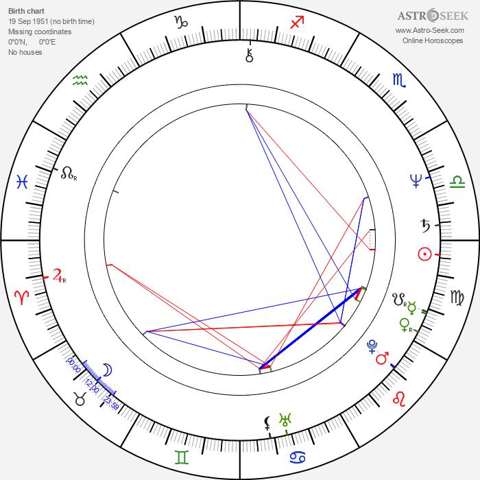 Daniel Lanois - Astrology Natal Birth Chart