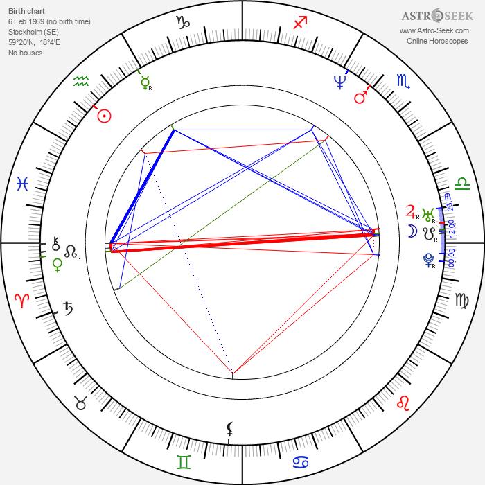 Daniel Lind Lagerlöf - Astrology Natal Birth Chart