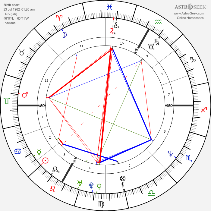 Daniel MacIvor - Astrology Natal Birth Chart