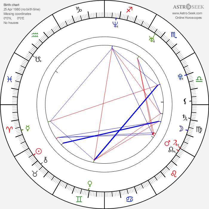 Daniel MacPherson - Astrology Natal Birth Chart