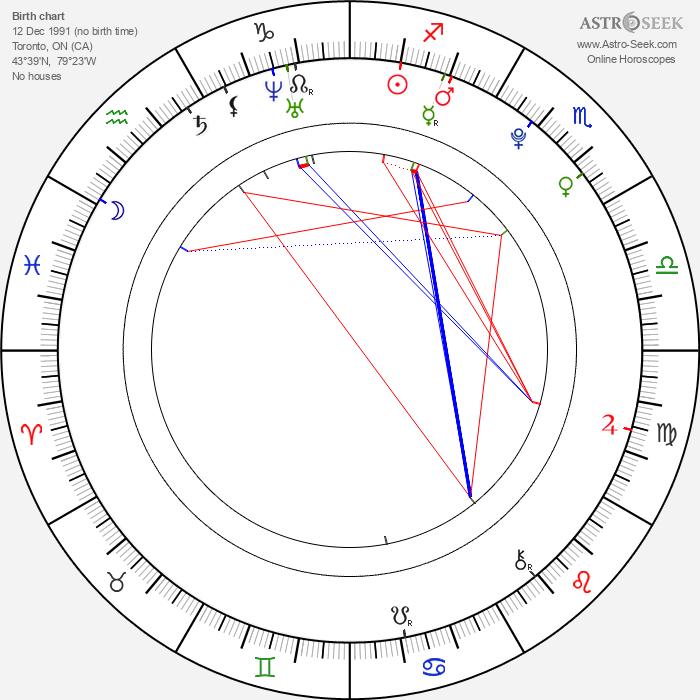 Daniel Magder - Astrology Natal Birth Chart