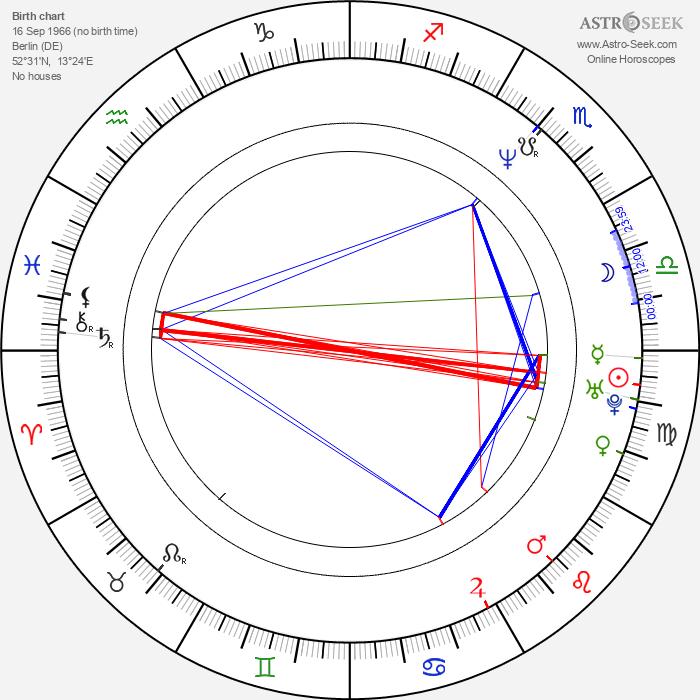 Daniel Mattig - Astrology Natal Birth Chart