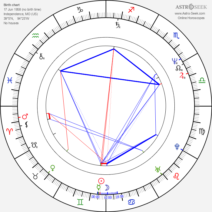 Daniel McVicar - Astrology Natal Birth Chart