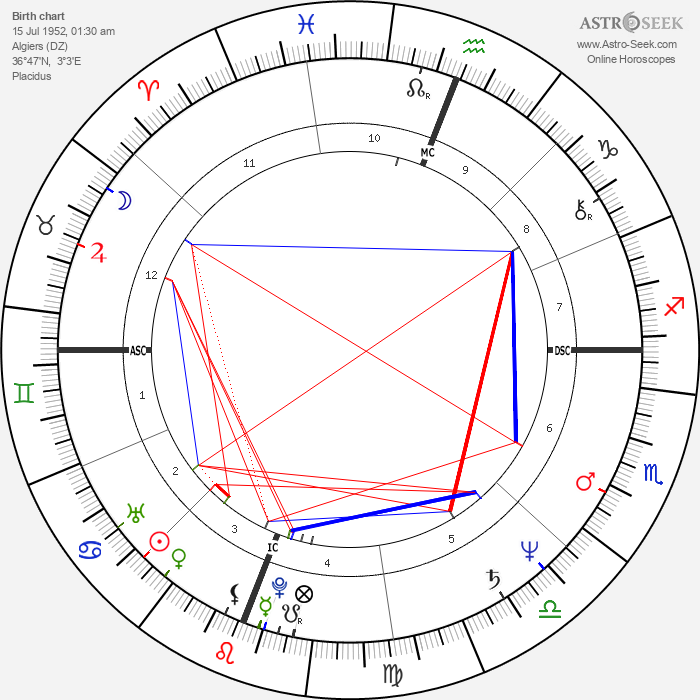 Daniel Mesguich - Astrology Natal Birth Chart