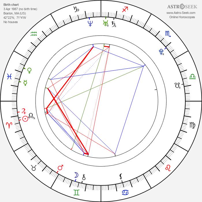 Daniel Michael DeLuca - Astrology Natal Birth Chart