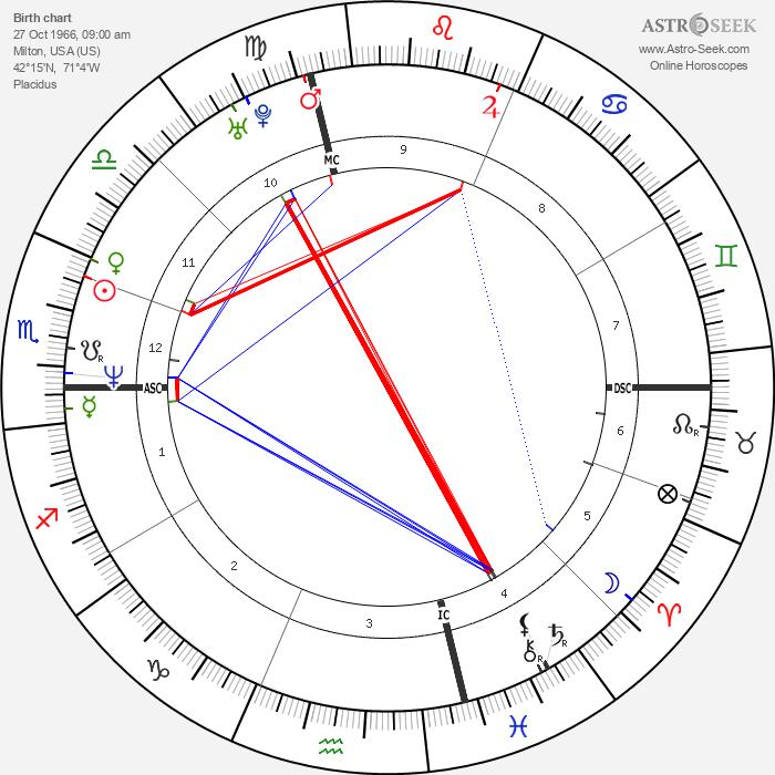 Daniel O'Hara - Astrology Natal Birth Chart