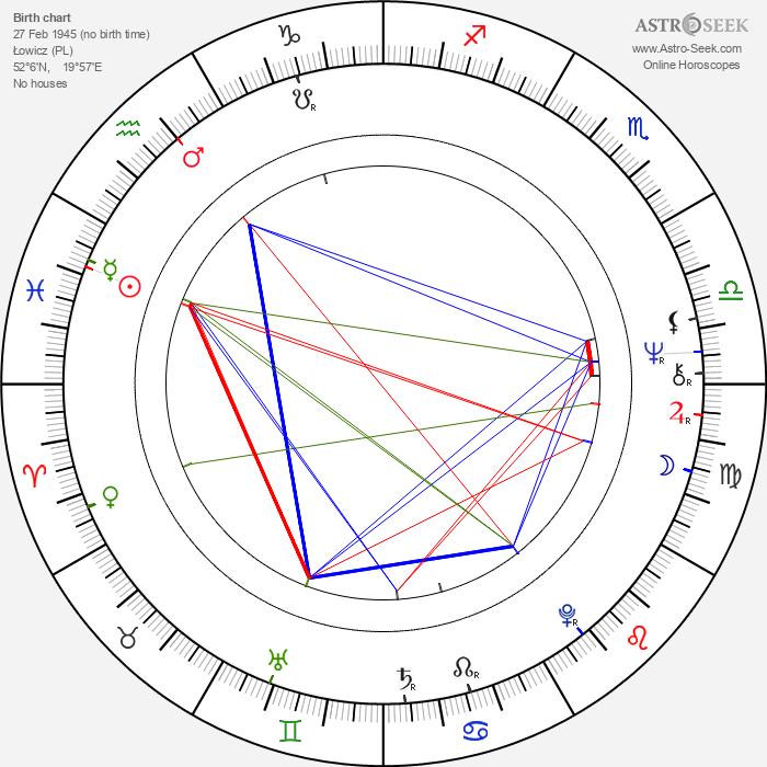 Daniel Olbrychski - Astrology Natal Birth Chart