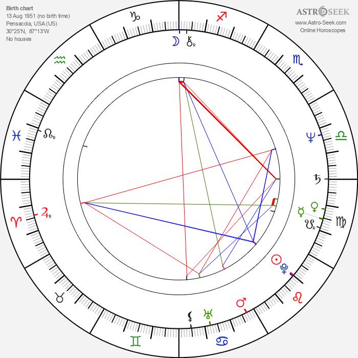 Daniel P. Amos - Astrology Natal Birth Chart