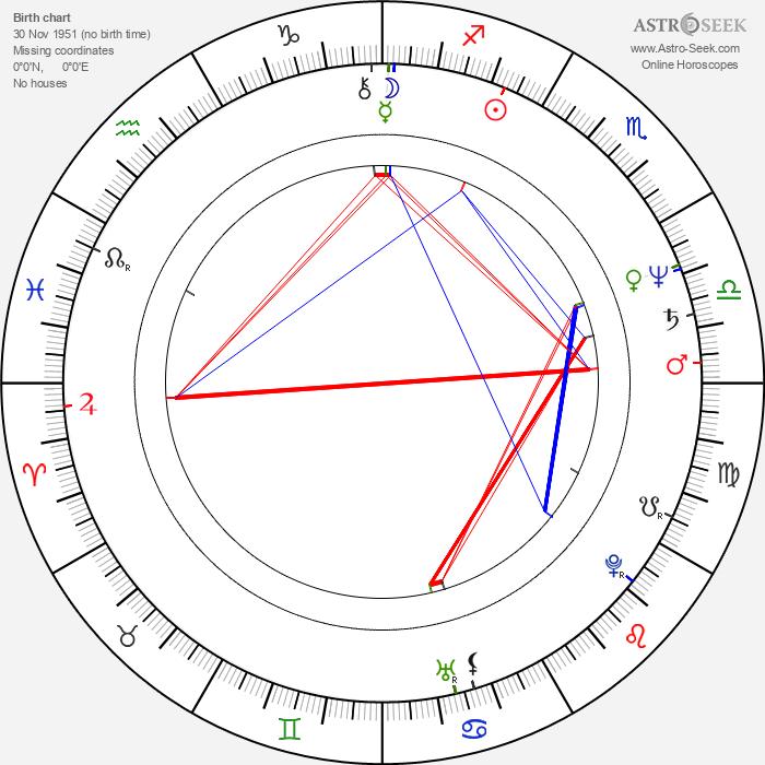Daniel Petrie Jr. - Astrology Natal Birth Chart