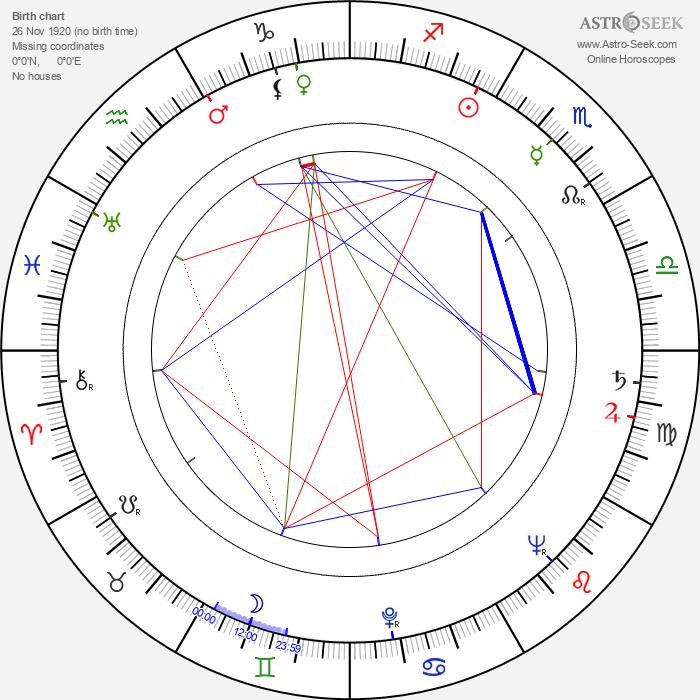 Daniel Petrie - Astrology Natal Birth Chart