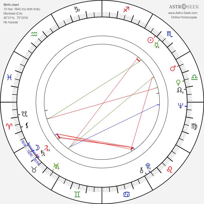 Daniel Pilon - Astrology Natal Birth Chart