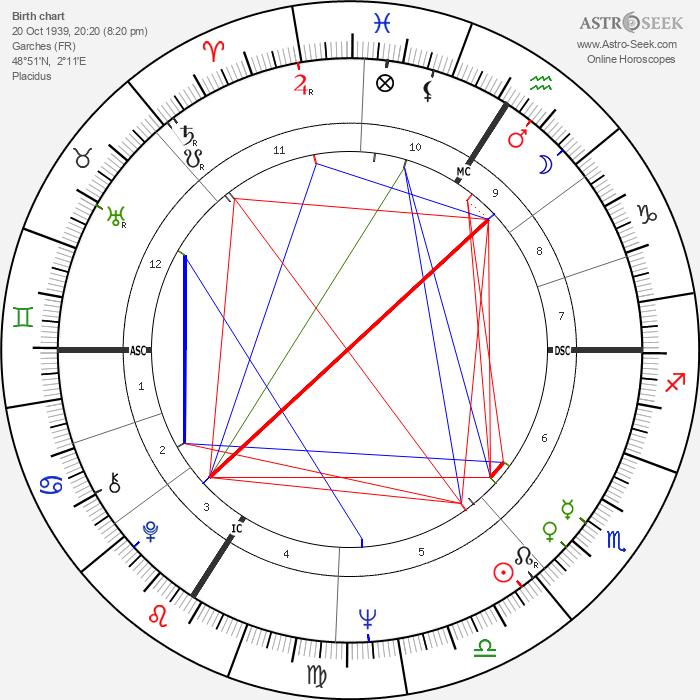 Daniel Prévost - Astrology Natal Birth Chart