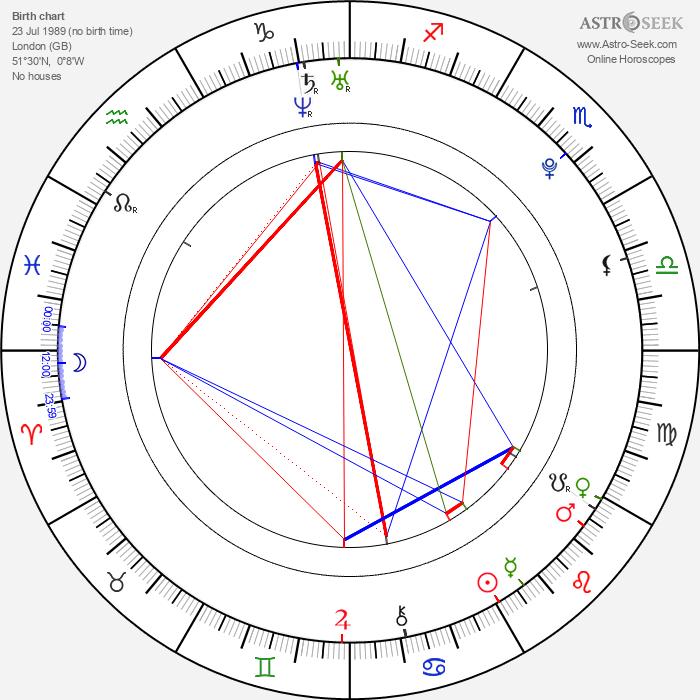 Daniel Radcliffe - Astrology Natal Birth Chart