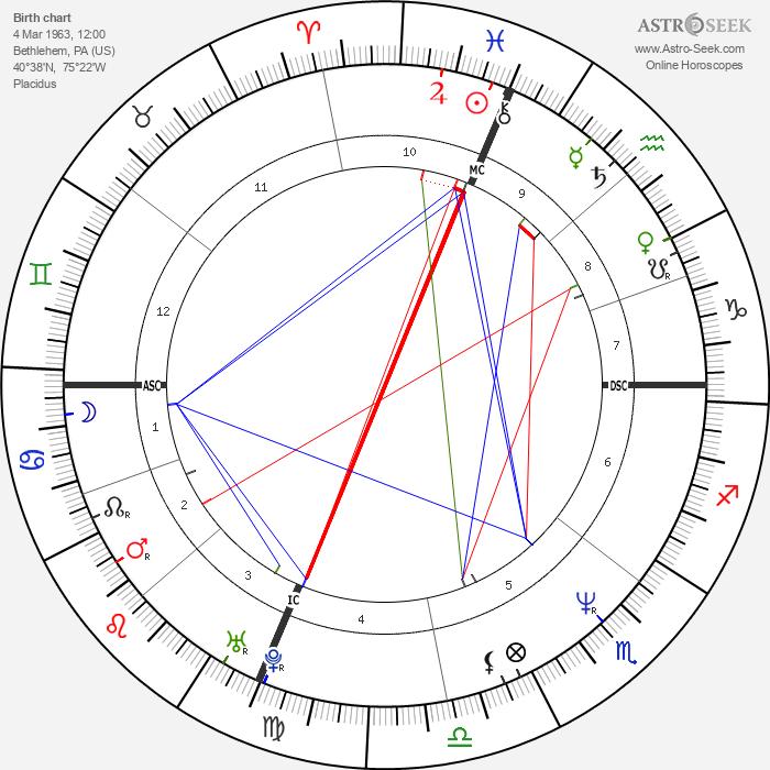 Daniel Roebuck - Astrology Natal Birth Chart