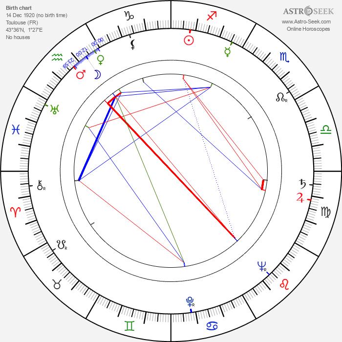 Daniel Sorano - Astrology Natal Birth Chart