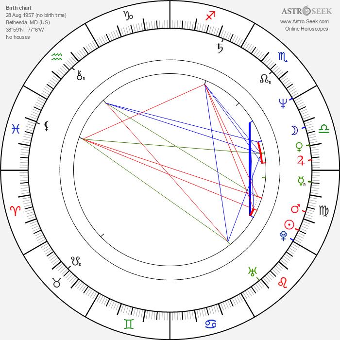 Daniel Stern - Astrology Natal Birth Chart