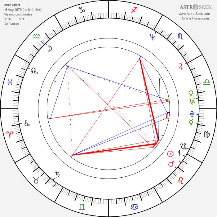 Daniel Stewart Sherman - Astrology Natal Birth Chart