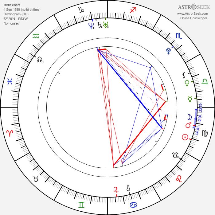 Daniel Sturridge - Astrology Natal Birth Chart