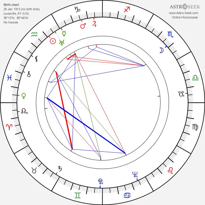 Daniel Taradash - Astrology Natal Birth Chart