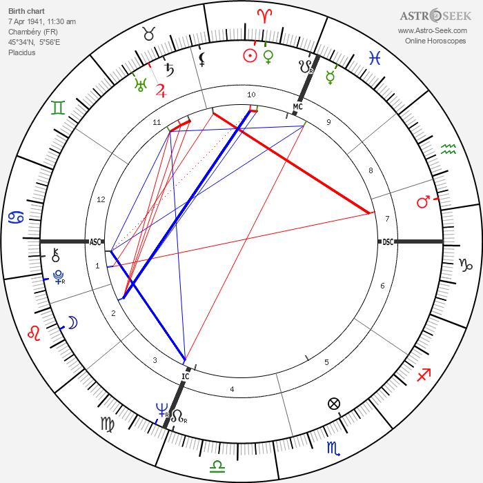 Daniel Toscan du Plantier - Astrology Natal Birth Chart