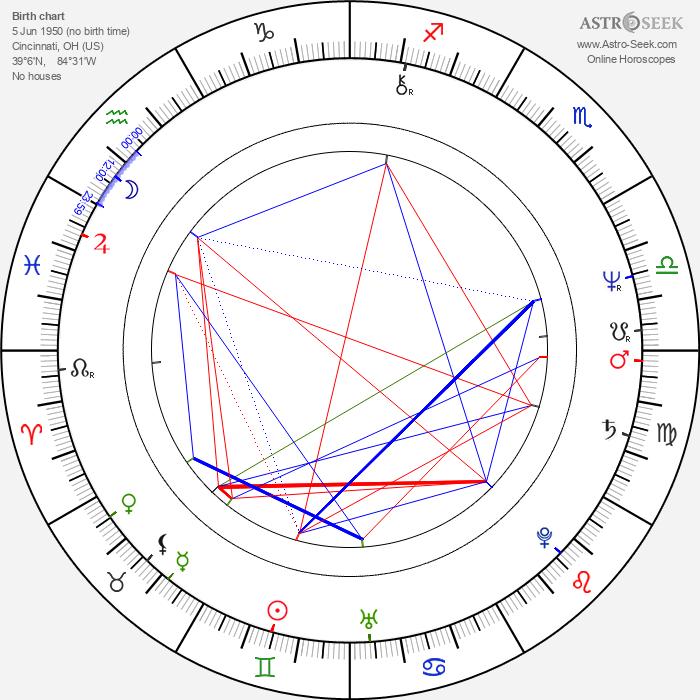 Daniel von Bargen - Astrology Natal Birth Chart