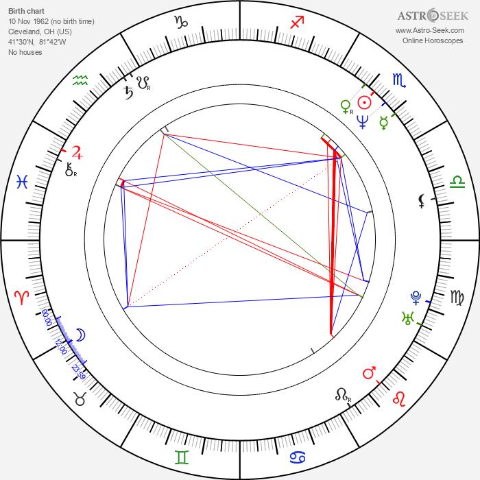 Daniel Waters - Astrology Natal Birth Chart