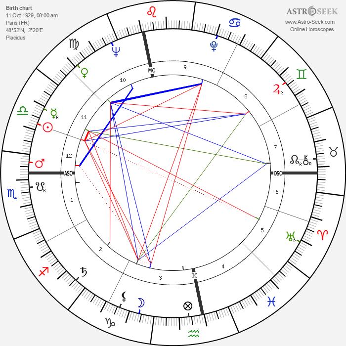 Daniel Wayenberg - Astrology Natal Birth Chart