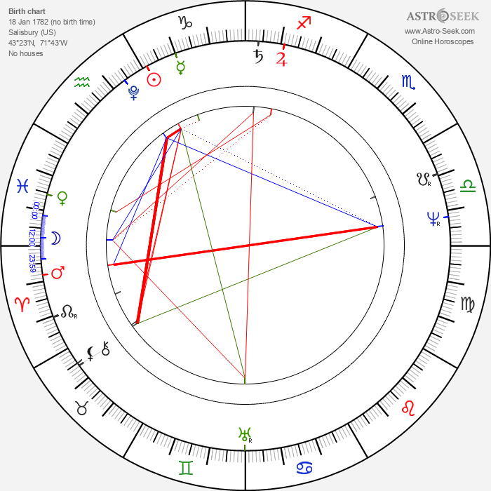 Daniel Webster - Astrology Natal Birth Chart