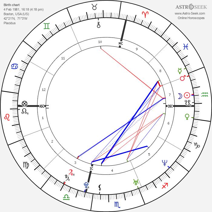 Daniel Weinstein - Astrology Natal Birth Chart
