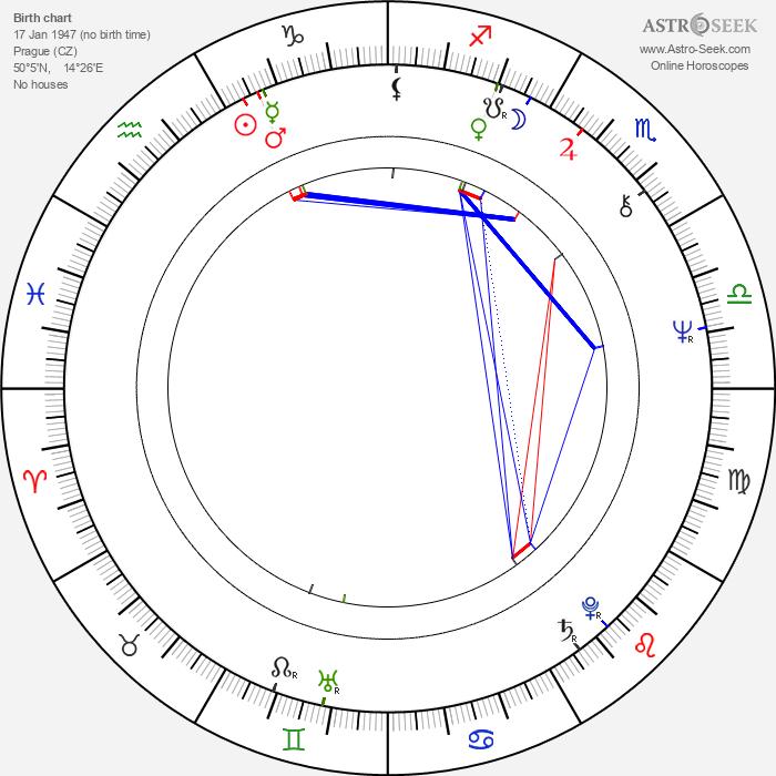 Daniel Wiesner - Astrology Natal Birth Chart