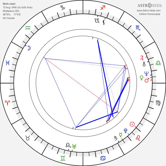 Daniela Bakerová - Astrology Natal Birth Chart